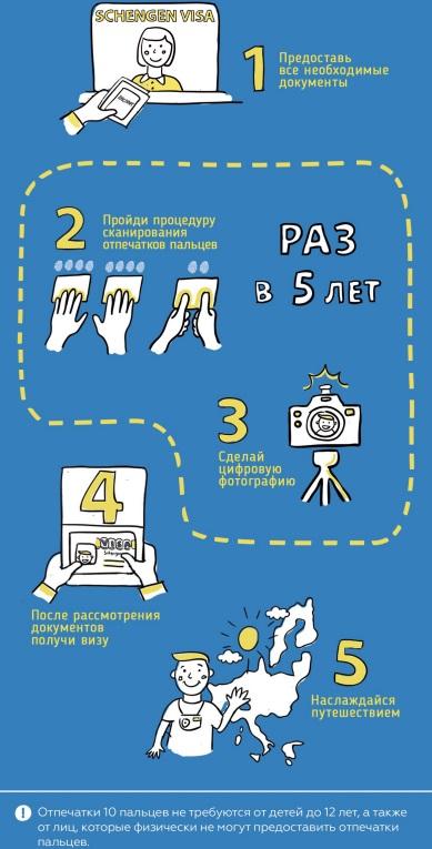 отпечатки-пальцев-для-шенгена